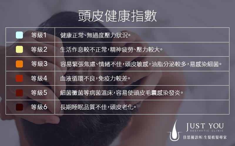 头皮健康指数